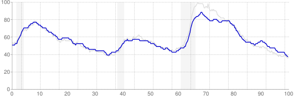 Pennsylvania monthly unemployment rate chart from 1990 to May 2019